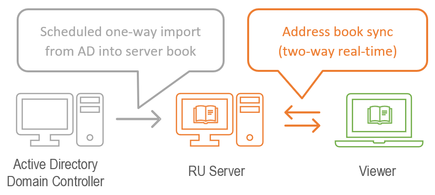 Import from Active Directory into RU Server