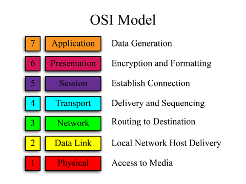 opinions on osi model. Black Bedroom Furniture Sets. Home Design Ideas