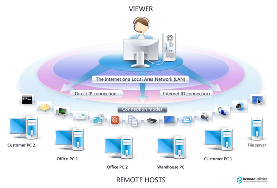 remote access control policies How access control policies (eg, identity-based policies, role-based policies, rule-based policies) how the company will employ automated mechanisms to facilitate the monitoring and control of remote access methods.